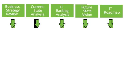 Techheights SEO Process